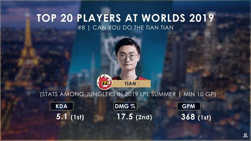 外媒评世界赛二十大选手:Doinb第一 Faker第四